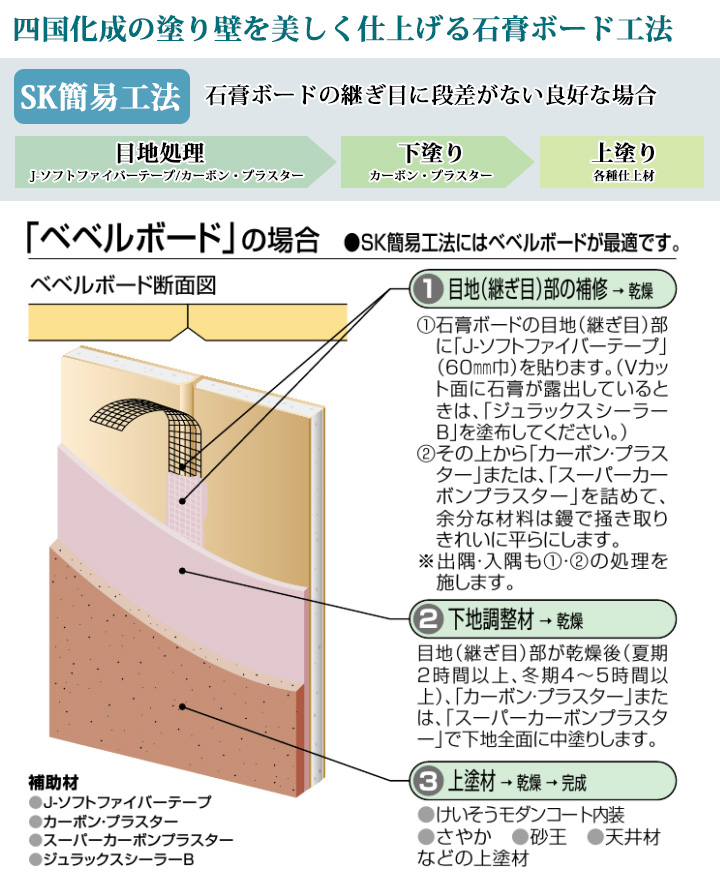 四国化成の塗り壁を美しく仕上げる石膏ボード工法。SK簡易工法